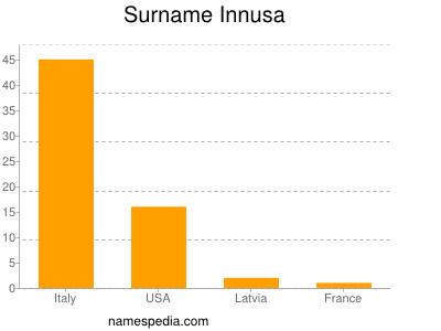 Surname Innusa