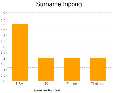 Surname Inpong