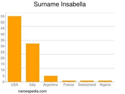 Surname Insabella