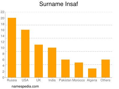 Surname Insaf