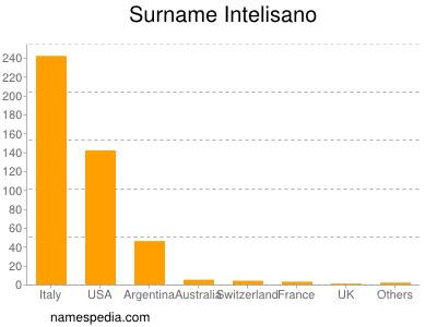 Surname Intelisano