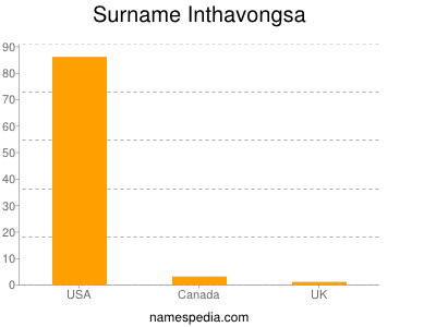 Surname Inthavongsa
