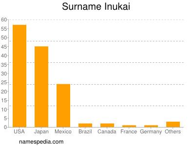 Surname Inukai