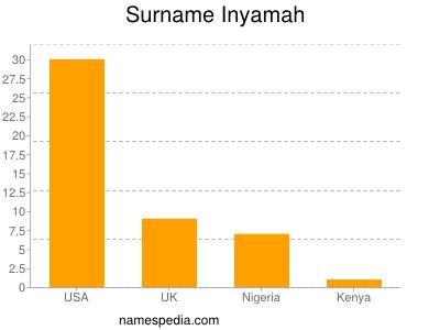 Surname Inyamah