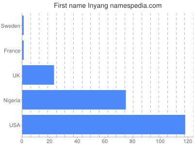Given name Inyang