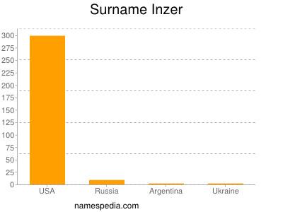 Surname Inzer
