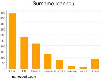 Surname Ioannou