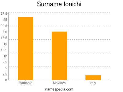 Surname Ionichi