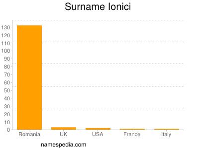 Surname Ionici