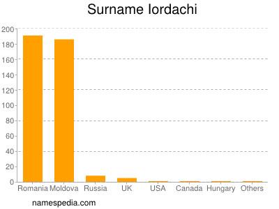 Surname Iordachi