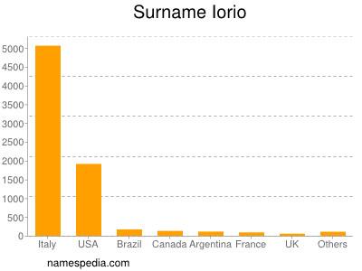 Surname Iorio