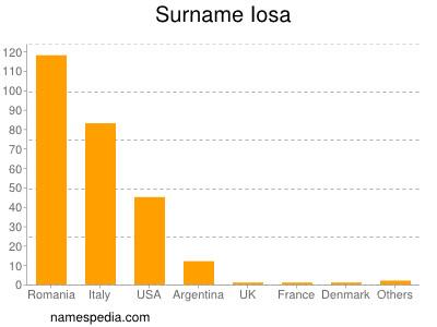 Surname Iosa