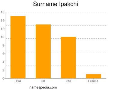 Surname Ipakchi