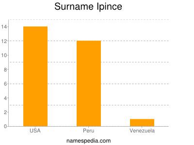 Surname Ipince