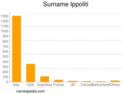 Surname Ippoliti