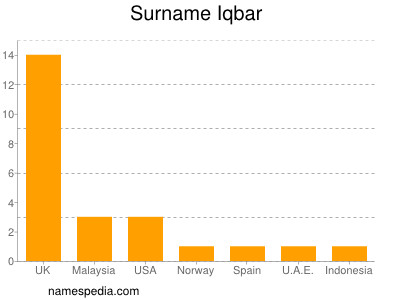 Familiennamen Iqbar