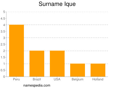 Surname Ique