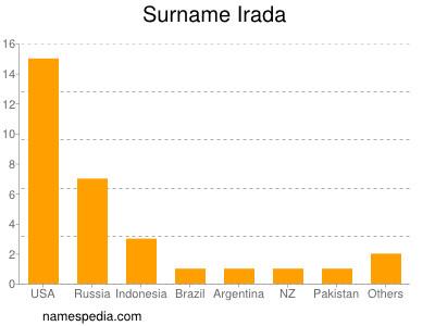 Surname Irada