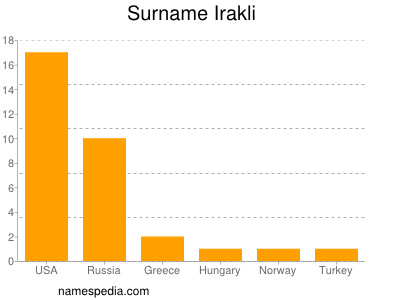 Surname Irakli