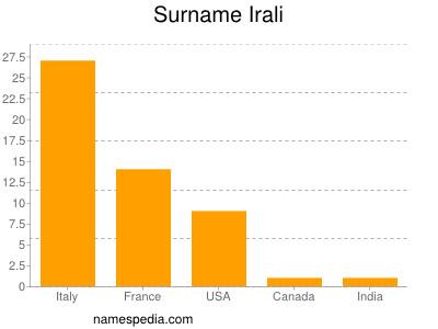 Surname Irali