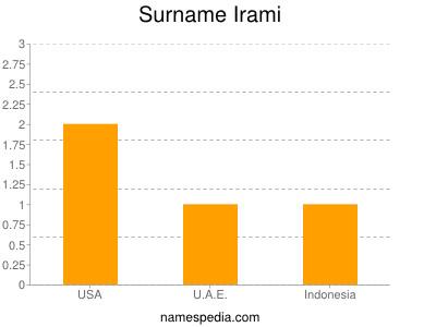 Surname Irami