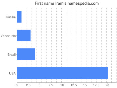 Given name Iramis
