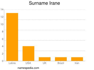 Familiennamen Irane