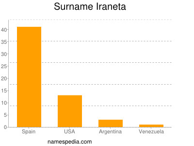 Surname Iraneta