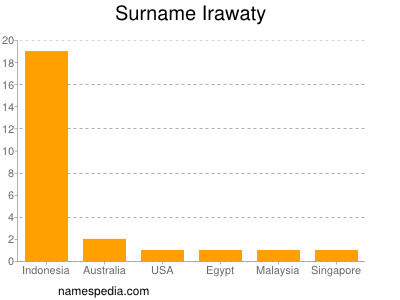 Surname Irawaty