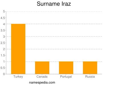 Surname Iraz