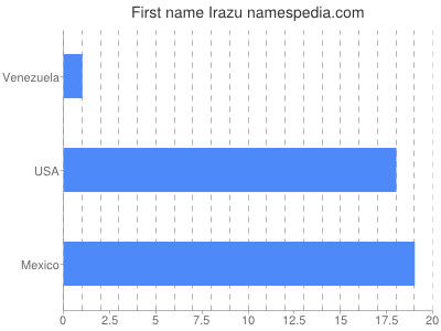 Given name Irazu