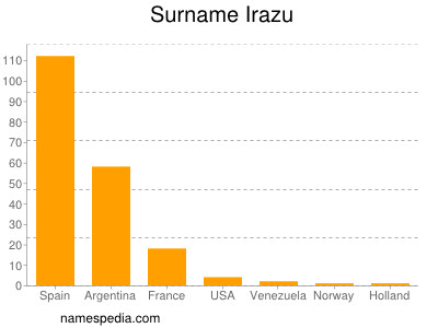 Surname Irazu