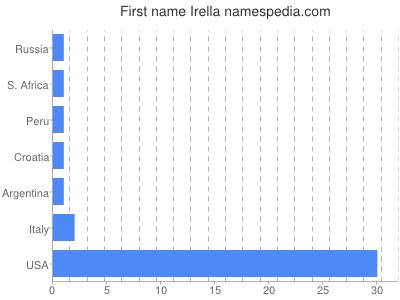 Given name Irella