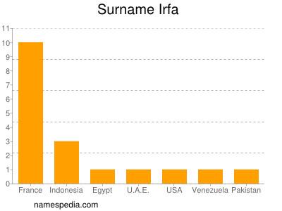 Surname Irfa