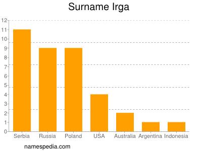 Surname Irga