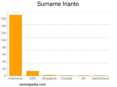 Surname Irianto