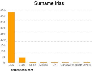 Familiennamen Irias