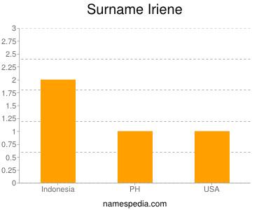 Surname Iriene