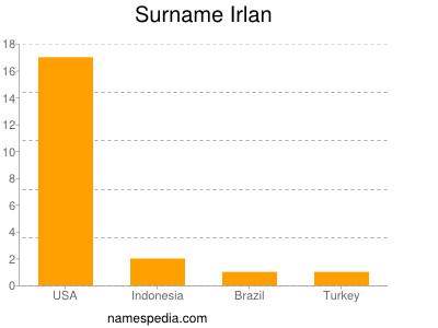 Surname Irlan