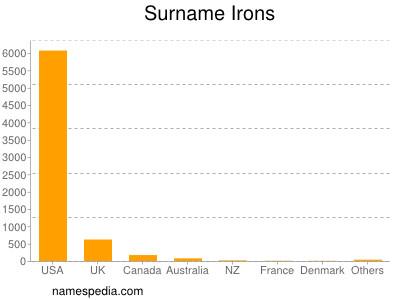 Familiennamen Irons