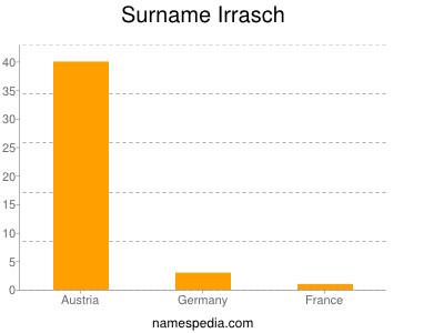Surname Irrasch