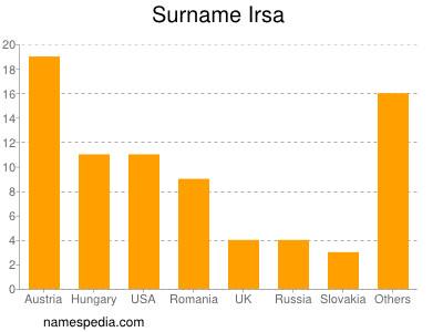 of name irsa