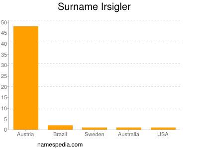 Surname Irsigler