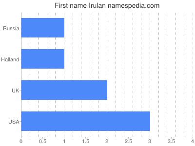 Given name Irulan