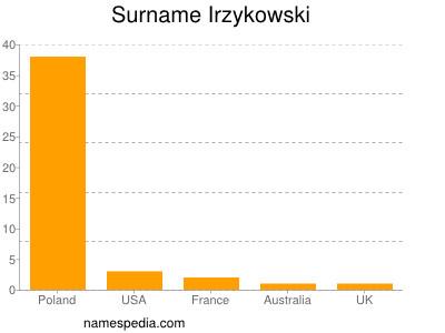 Surname Irzykowski