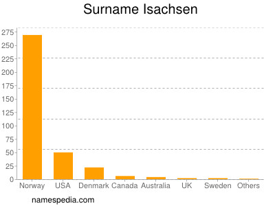 Surname Isachsen