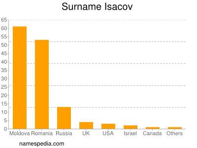 Surname Isacov