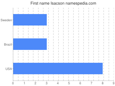 Given name Isacson