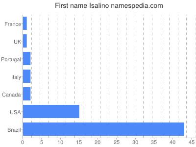 Given name Isalino