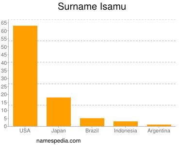 Surname Isamu